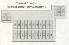 Ford Fiesta mk4 fuse box - passenger compartment