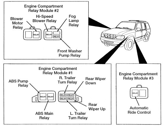ford explorer (1995 2001) fuse box diagram (usa version) auto 95 explorer wiper motor ford explorer mk2 relay box engine bay usa version