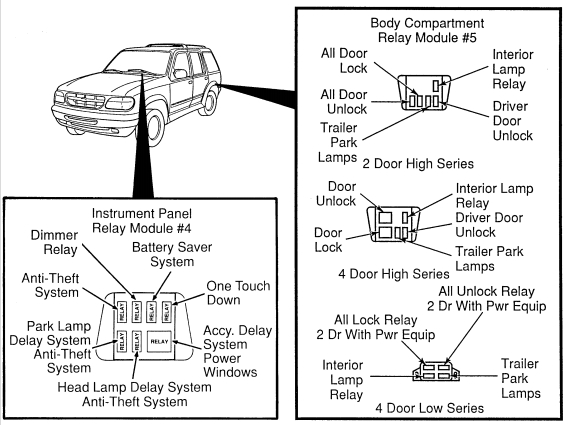 Ford explorer mk2 relay passenger bay usa version ford explorer mk2 second generation (1995 2001) fuse box 1999 explorer fuse box diagram at bakdesigns.co
