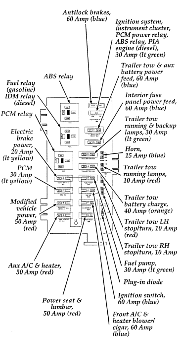 Ford F250 Econoline Fuse Box Diagram