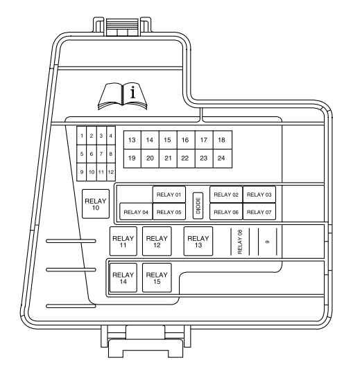Lincoln Navigator LS (2003 - 2006) - fuse box diagram - Auto ... on