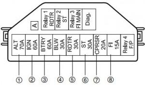 Maruti Suzuki - fuse box - main fuse