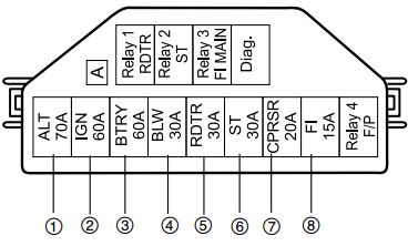 fuse box on suzuki wagon r maruti suzuki eeco (petrol) - fuse box diagram - auto genius suzuki wagon r fuse box layout