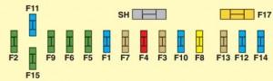 Citroen C5 mk2 - bezpieczniki - tablica rozdzielcza - skrzynka C