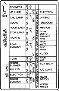 Mercury Villager - fuse box diagram - instrument panel