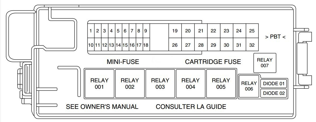 Lincoln LS (2000 - 2006) - fuse box diagram - Auto GeniusAuto Genius