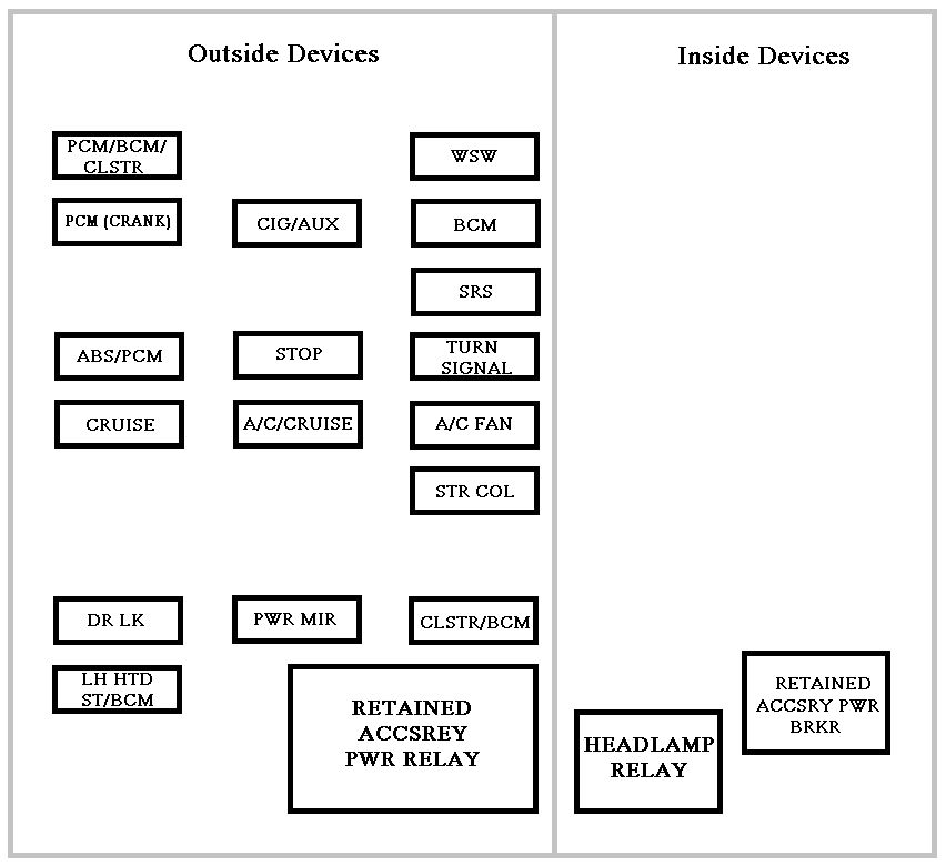 chevrolet impala mk8 (eighth generation) 2000 – 2006 -fuse box diagram