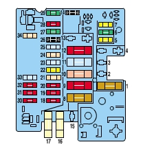 Peugeot Partner Mk1 Vu  2001  - Fuse Box Diagram