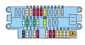 Peugeot partner mk1 fuse box passenger compartment peugeot partner mk1 vu (2001) fuse box diagram auto genius peugeot partner fuse box diagram pdf at fashall.co