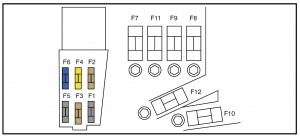 Peugeot RCZ - fuse box - maxi fuse