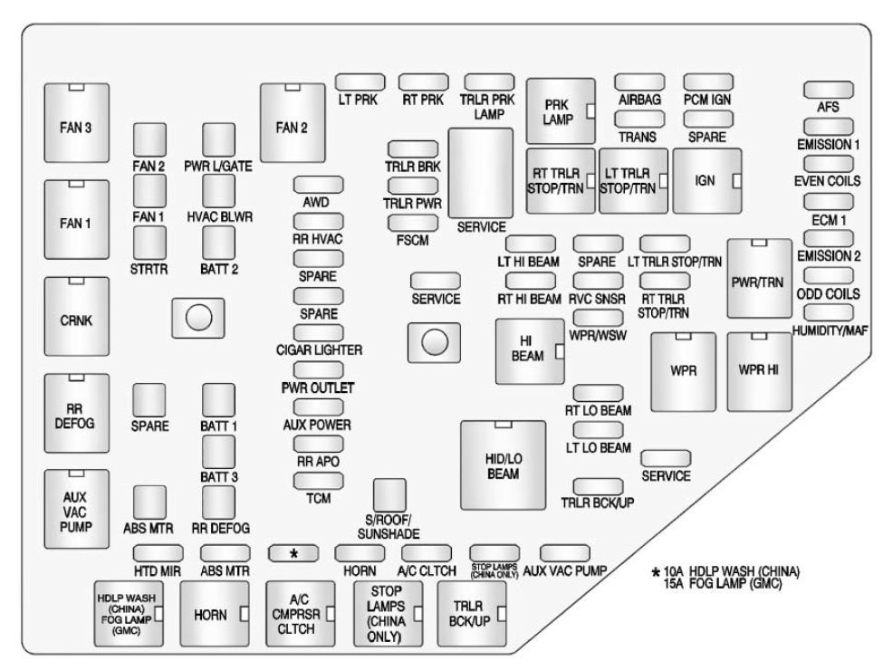 gmc acadia  2013 - 2016  - fuse box diagram