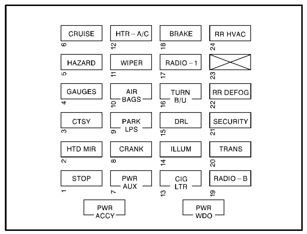 GMC Savana (2001 – 2002) – fuse box diagram