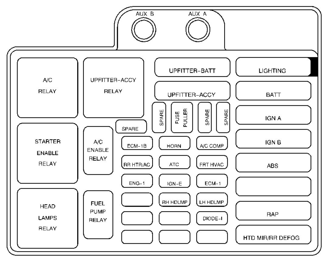 Gmc Safari Mk2 2000 2003 Fuse Box Diagram Auto Genius Ford Upfitter Wiring Under Hood Engine Compartment