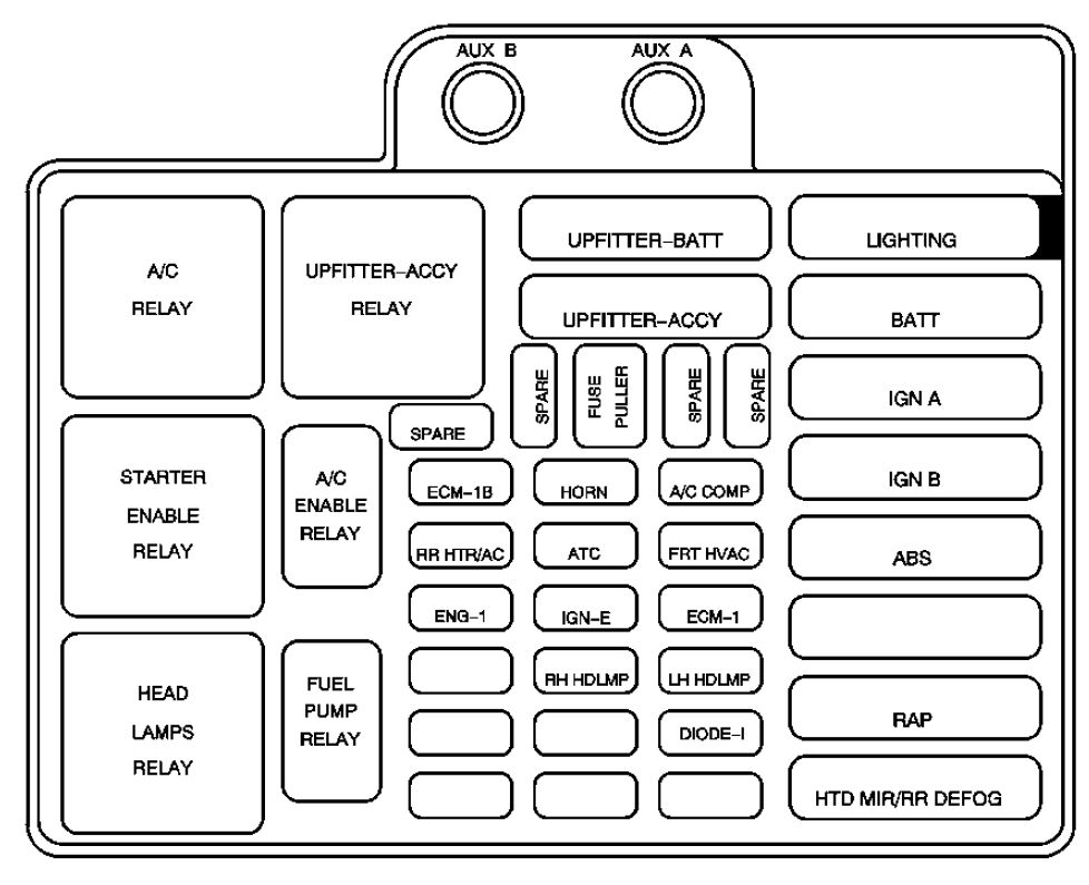 2005 gmc safari fuse box diagram