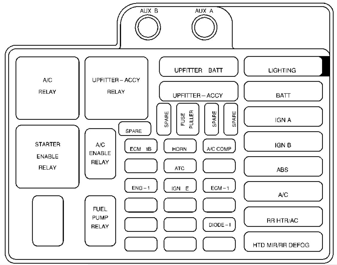 gmc safari mk2 (1999) fuse box diagram auto geniusgmc safari mk2 fuse box engine compartment