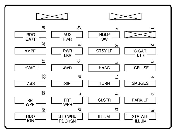 gmc sonoma fuse box instrument panel 2003 chevy s 10 fuse box chevrolet wiring diagrams for diy car 1996 chevy silverado fuse box diagram at crackthecode.co