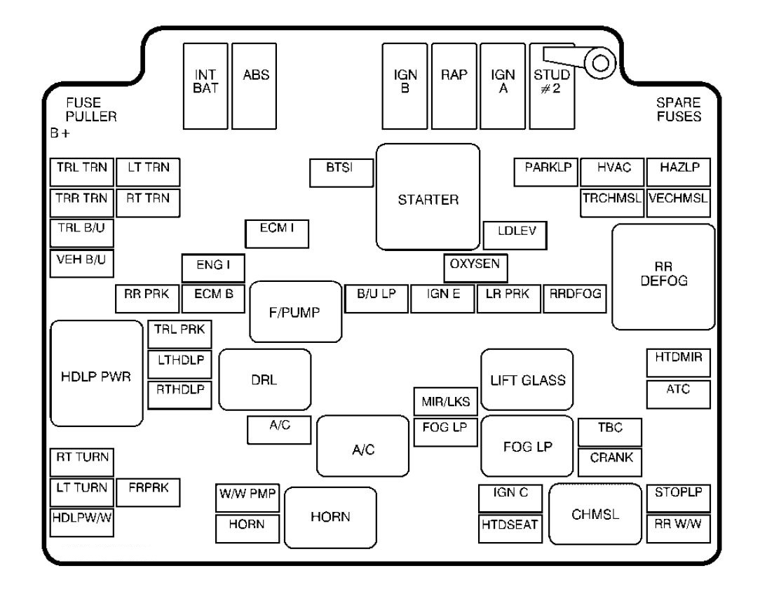Gmc Sonoma Mk2 1999 2002 Fuse Box Diagram