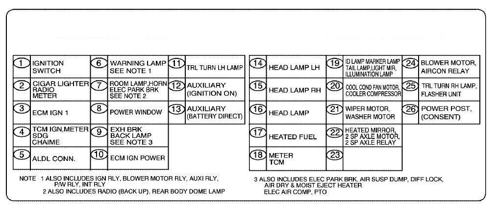 Gmc T-series Mk3  2007 - 2010  - Fuse Box Diagram