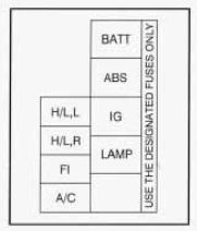 diagram of 1997 geo tracker fuse box 1997 geo tracker fuse box