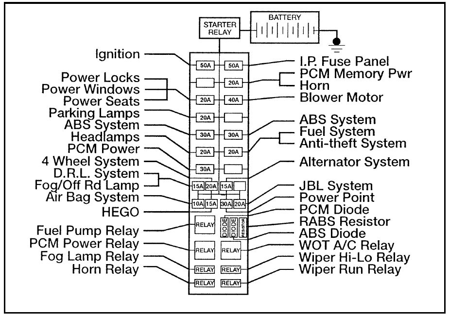 ford ranger fuse box power distribution ford ranger (1996) fuse box diagram auto genius Battery Cable Fuse Link at love-stories.co