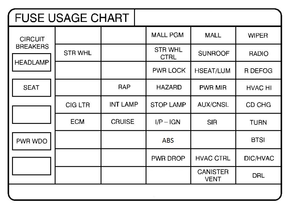 Pontiac Grand Prix mk6 (Sixth Generation; 1997) - fuse box diagram - Auto  GeniusAuto Genius