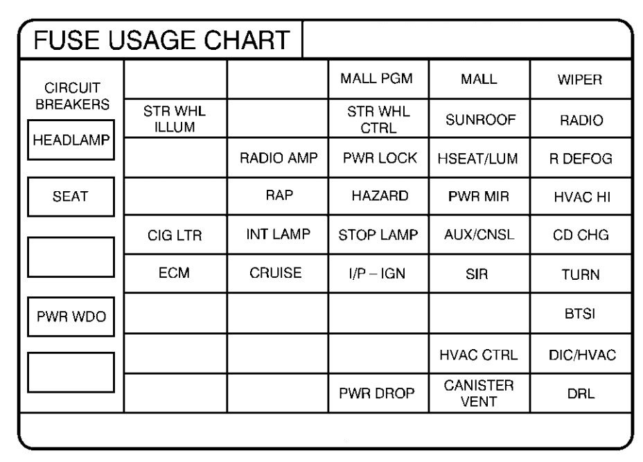 Pontiac Grand Prix Mk6  Sixth Generation  1999  - Fuse Box Diagram