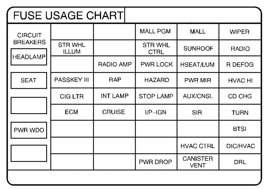 pontiac grand prix mk6 (sixth generation; 2000) fuse box diagram on 1995 Pontiac Grand AM Fuse Box Location 2004 Jeep Grand Cherokee Fuse Box Location for pontiac grand prix mk6 (sixth generation; 2000) fuse box diagram