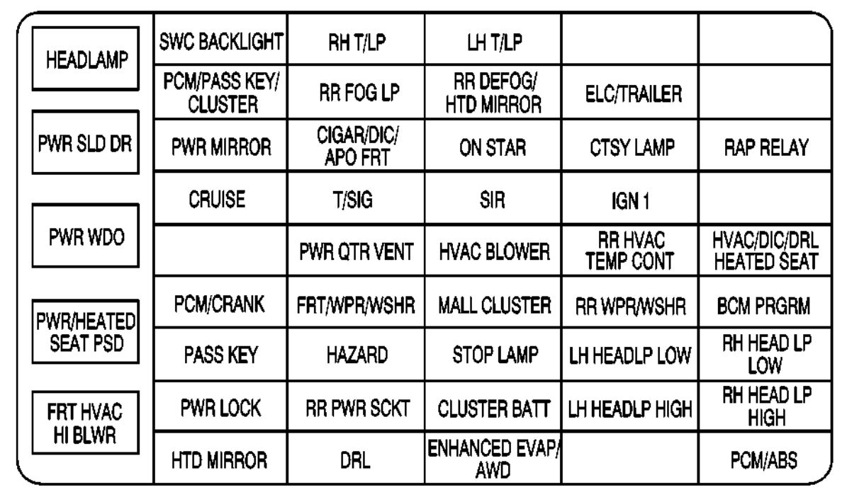 Pontiac Montana  2003 - 2005  - Fuse Box Diagram