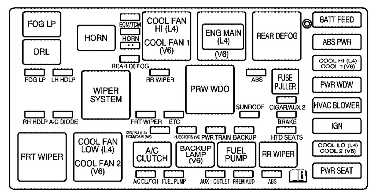 Saturn Vue  2005 - 2007  - Fuse Box Diagram