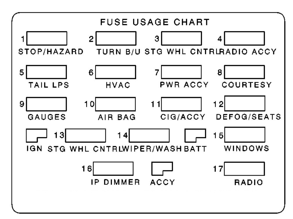 pontiac firebird  1995  - fuse box diagram
