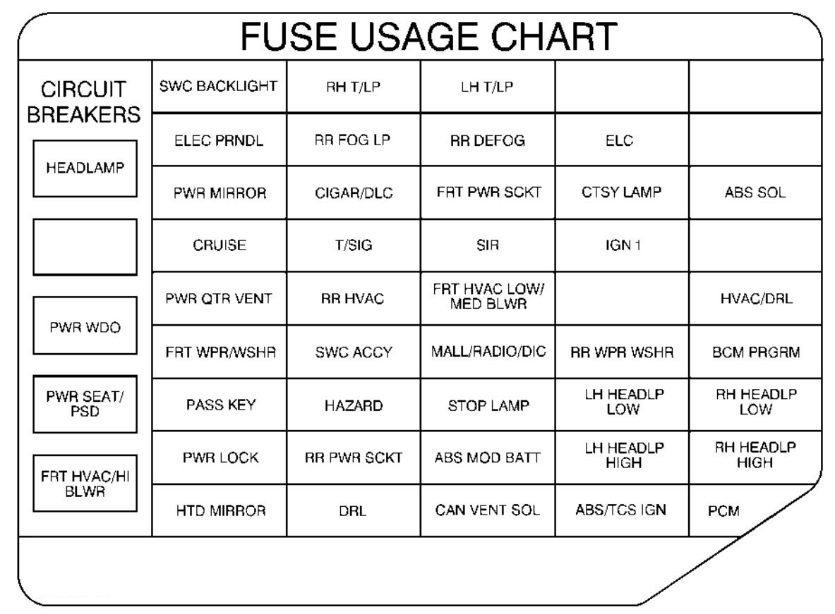 Pontiac Montana  1999  - Fuse Box Diagram