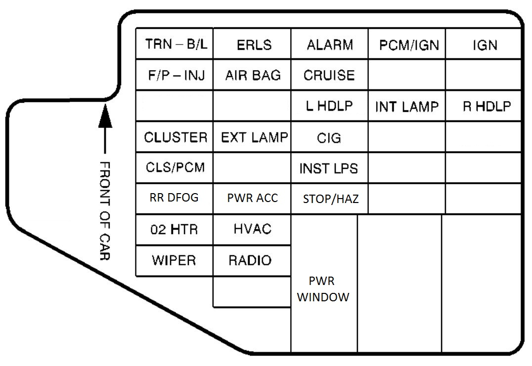 Pontiac Sunfire (1996 – 1997) – fuse box diagram