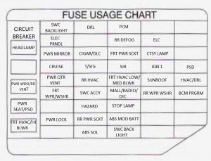 Pontiac Trans Sport - fuse box - instrument panel