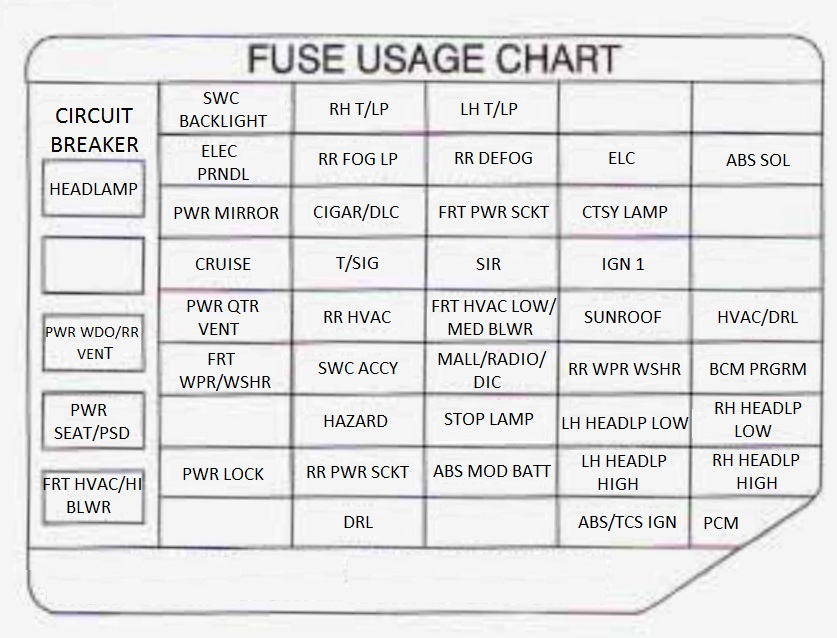 1998 pontiac bonneville fuse diagram and usage 1998 automotive pontiac trans sport 1998 fuse box diagram auto genius