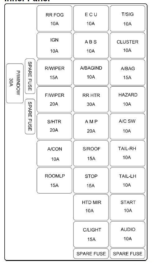 hyundai elantra (2005) fuse box diagram auto genius hyundai accent fuse box diagram 2005 2005 Hyundai Fuse Box Diagram hyundai accent fuse box diagram