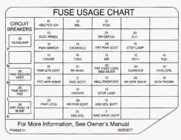 Oldsmobile Silhouette  1997  - Fuse Box Diagram