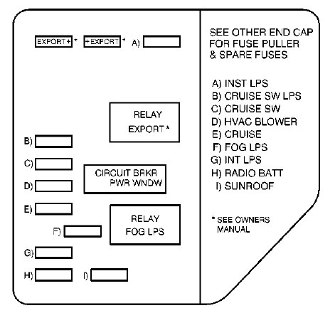 oldsmobile alero (2000) – fuse box diagram