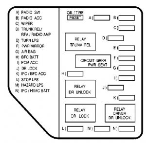 Fuse Box 1999 Oldsmobile Intrigue | Wiring Diagram Oldsmobile Intrigue Wiring Diagram on