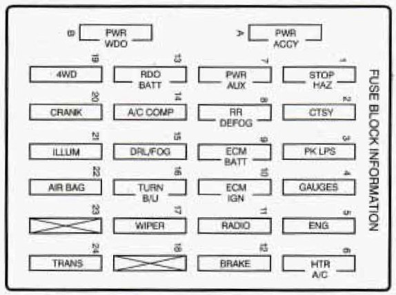 Oldsmobile Bravada  1996  - Fuse Box Diagram