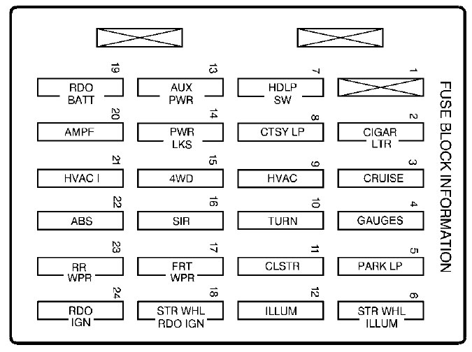 Oldsmobile Bravada 1999 2001 Fuse Box Diagram Auto