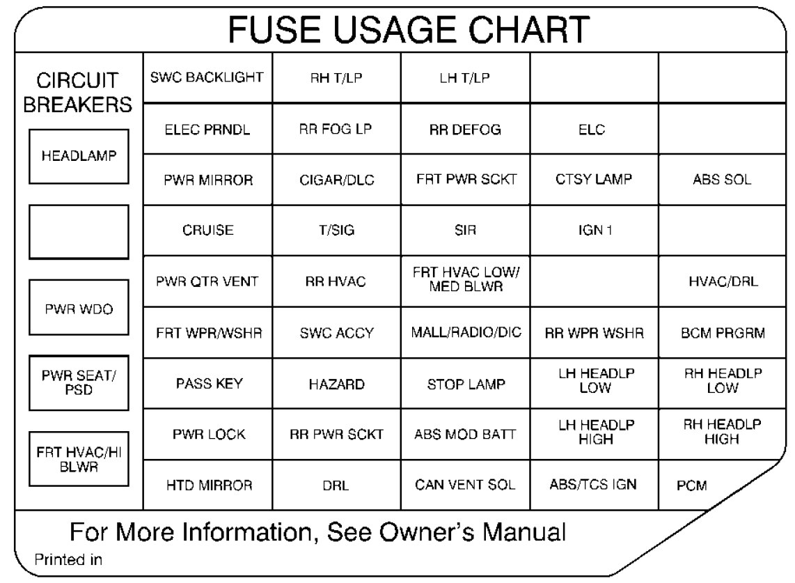 Oldsmobile Silhouette 1999 Fuse Box Diagram Auto Genius W123