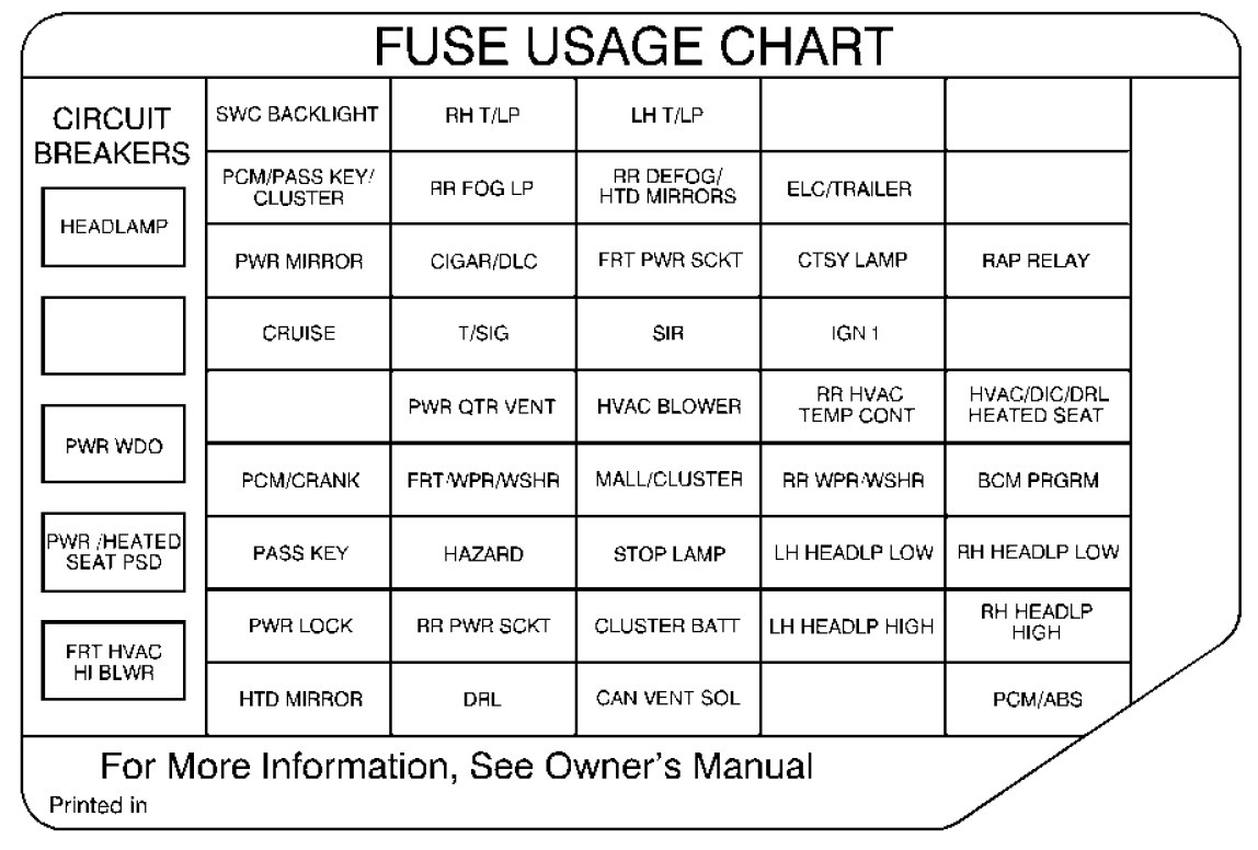 oldsmobile silhouette (2000) – fuse box diagram