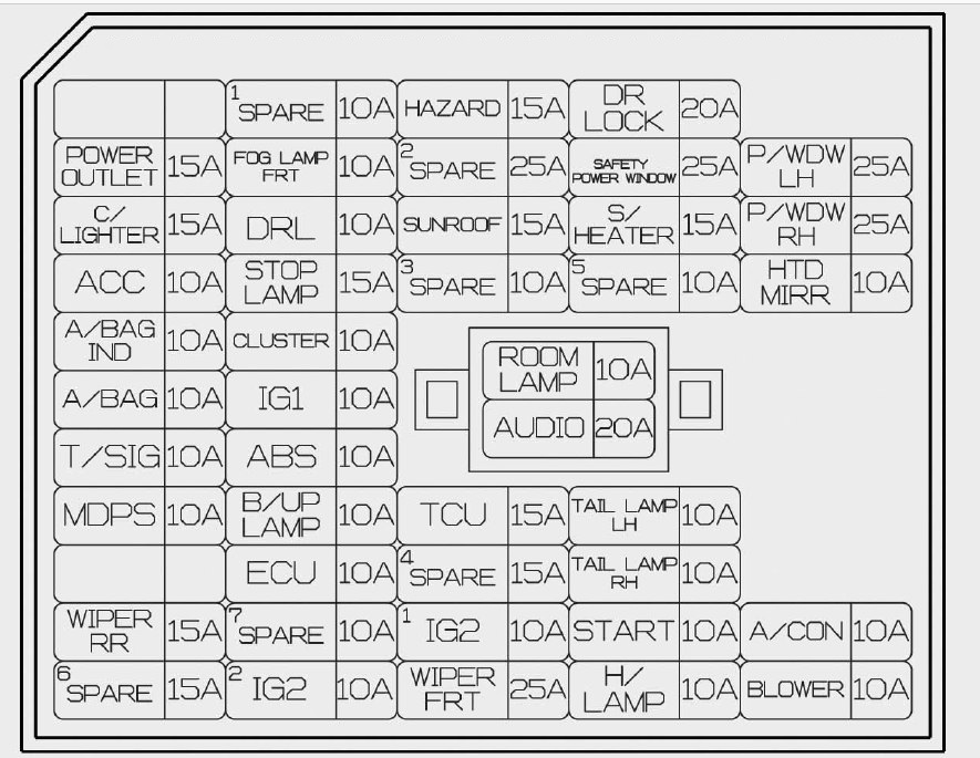 Hyundai Accent (2014 - 2015) – fuse box diagram - Auto GeniusAuto Genius