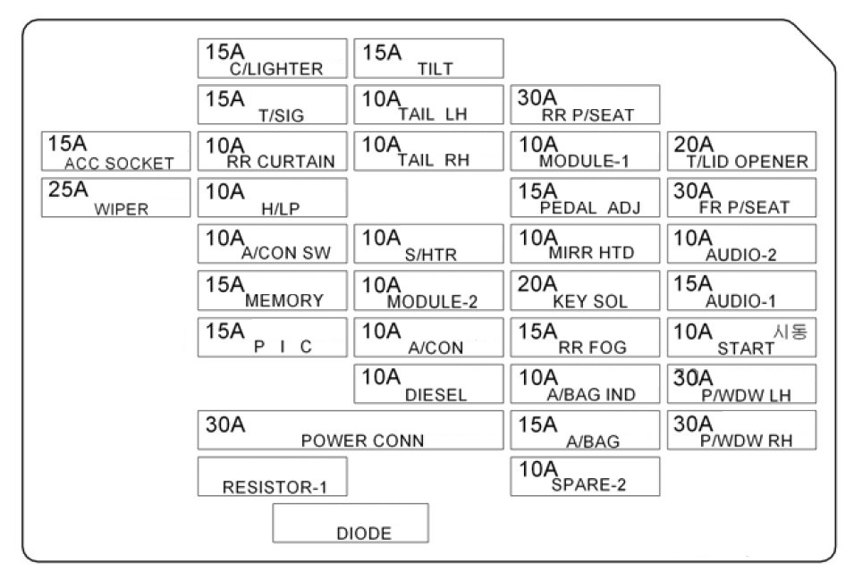 hyundai azera fuse box identification wiring diagram table 2008 Peterbilt Fuse Box Diagram