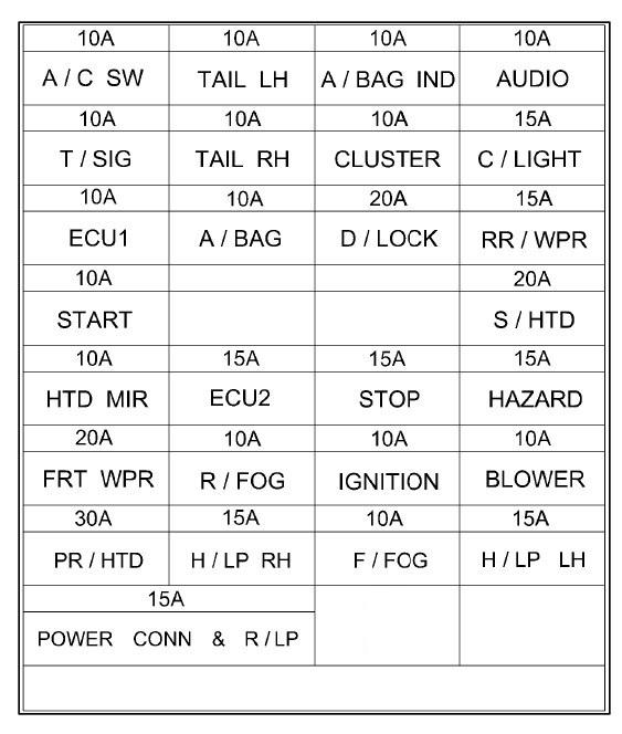 2002 Hyundai Elantra Interior Fuse Box Diagram