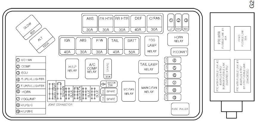 Hyundai H1  Grand Starex  -  2004 - 2007   U2013 Fuse Box Diagram