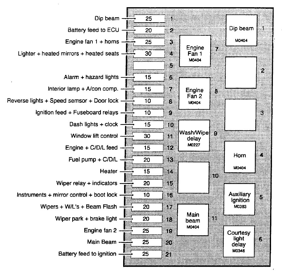 tvr chimaera  1992 - 2003  - fuse box diagram