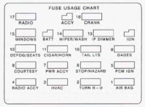 chevrolet camaro (1995) fuse box diagram auto genius Chevy S10 Fuse Box Diagram