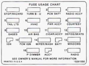 Chevrolet Camaro - fuse box - main fuse block
