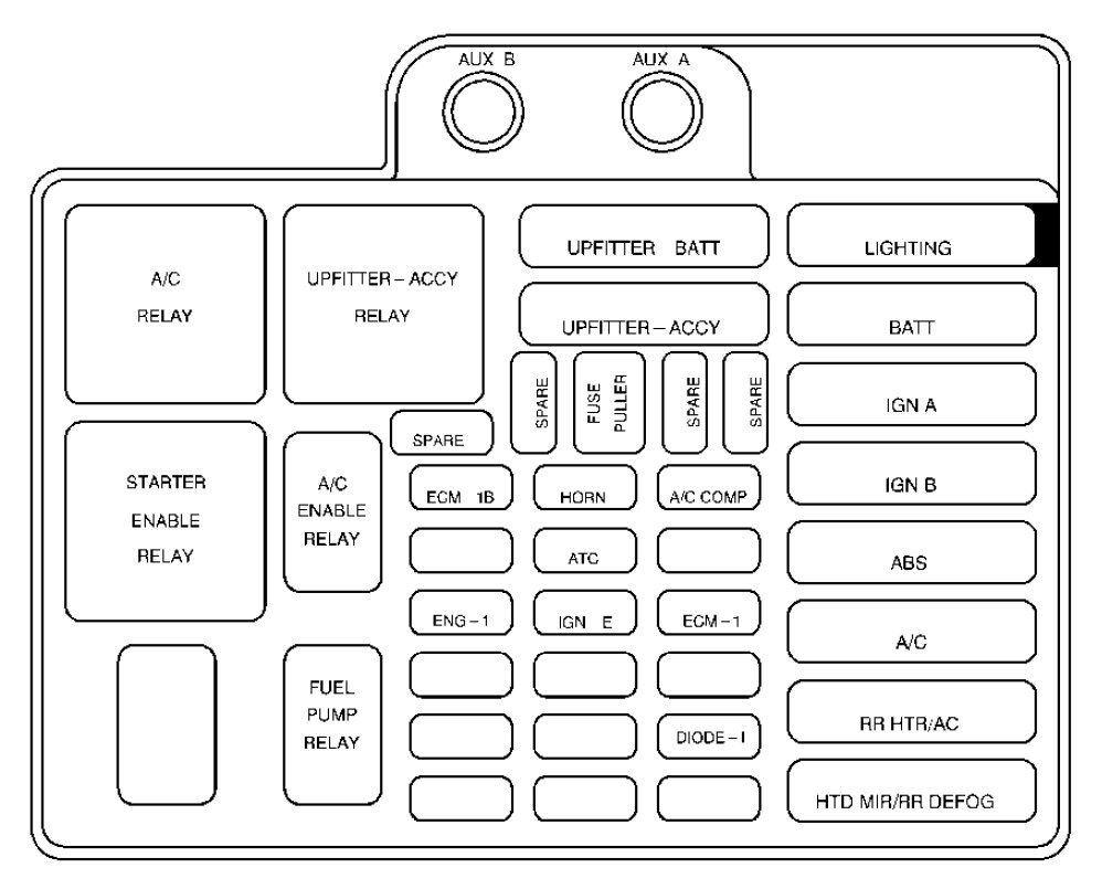 Chevrolet Astro  1999  - Fuse Box Diagram